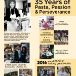 Al Dente History 35 Years for Blog